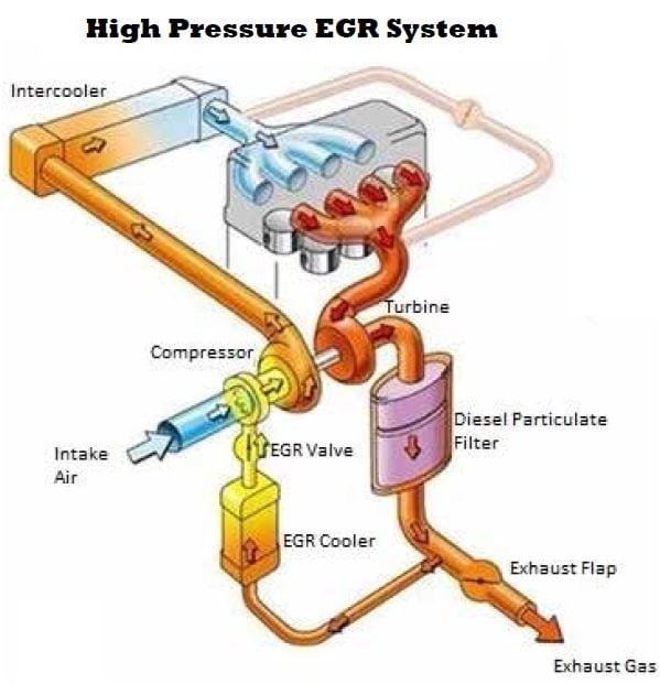 Diesel Hybrid Exhaust Gas Recirculation (EGR) Systems