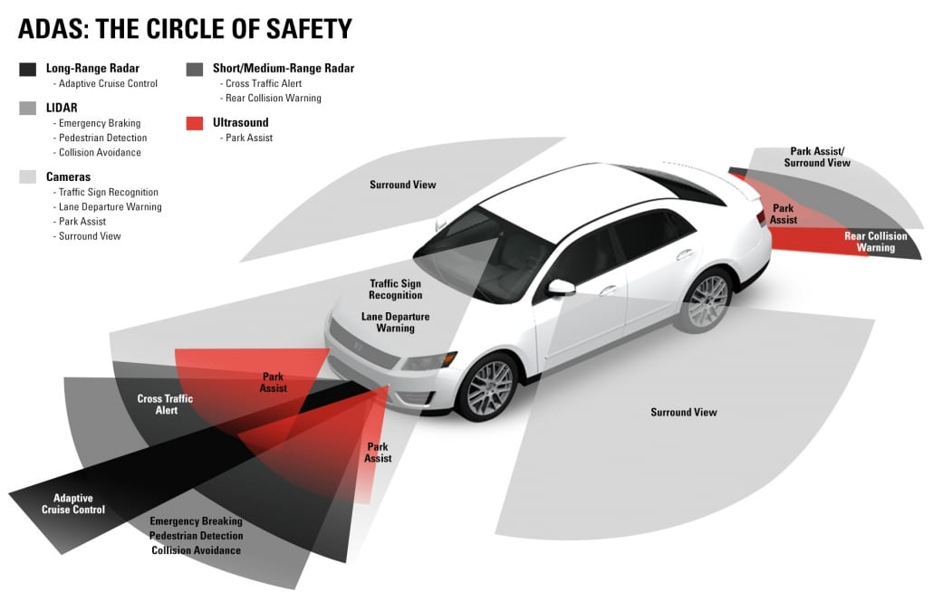 Advanced Driver Assist Systems - Adas